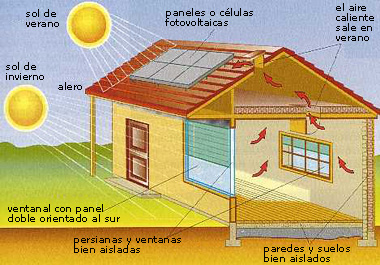 El Uso De Celdas Solares Puede Generar Un Cambio Hacia La