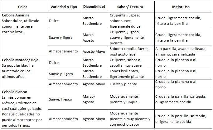 cebolla-variedades-clasificacion-y-usos
