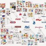 Multinacionales controlan todos los nodos de la cadena agroalimentaria en México