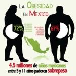 De no atenderse la obesidad, en 2017 serán necesarios $150 mil millones