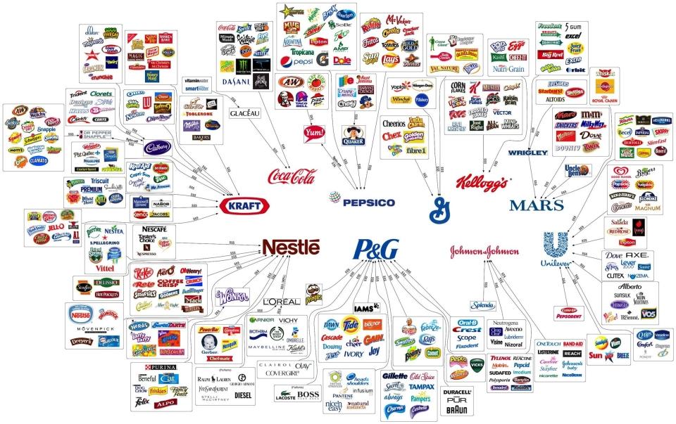 Mapa de las 10 empresas que poseen la mayor parte de los alimentos que compramos. (Foto Reddit)